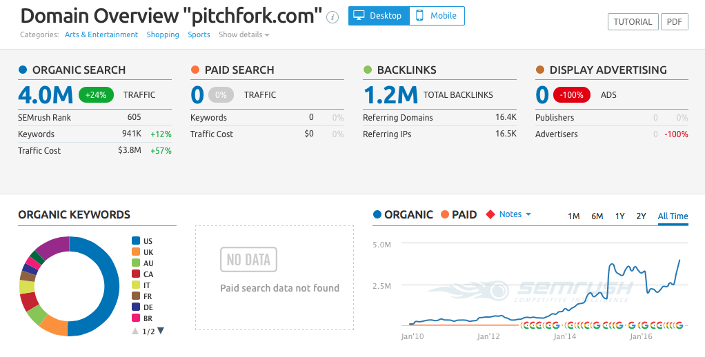 A snapshot of Pitchfork's SEO data with the traffic in the lower-right corner, via SEMRush.