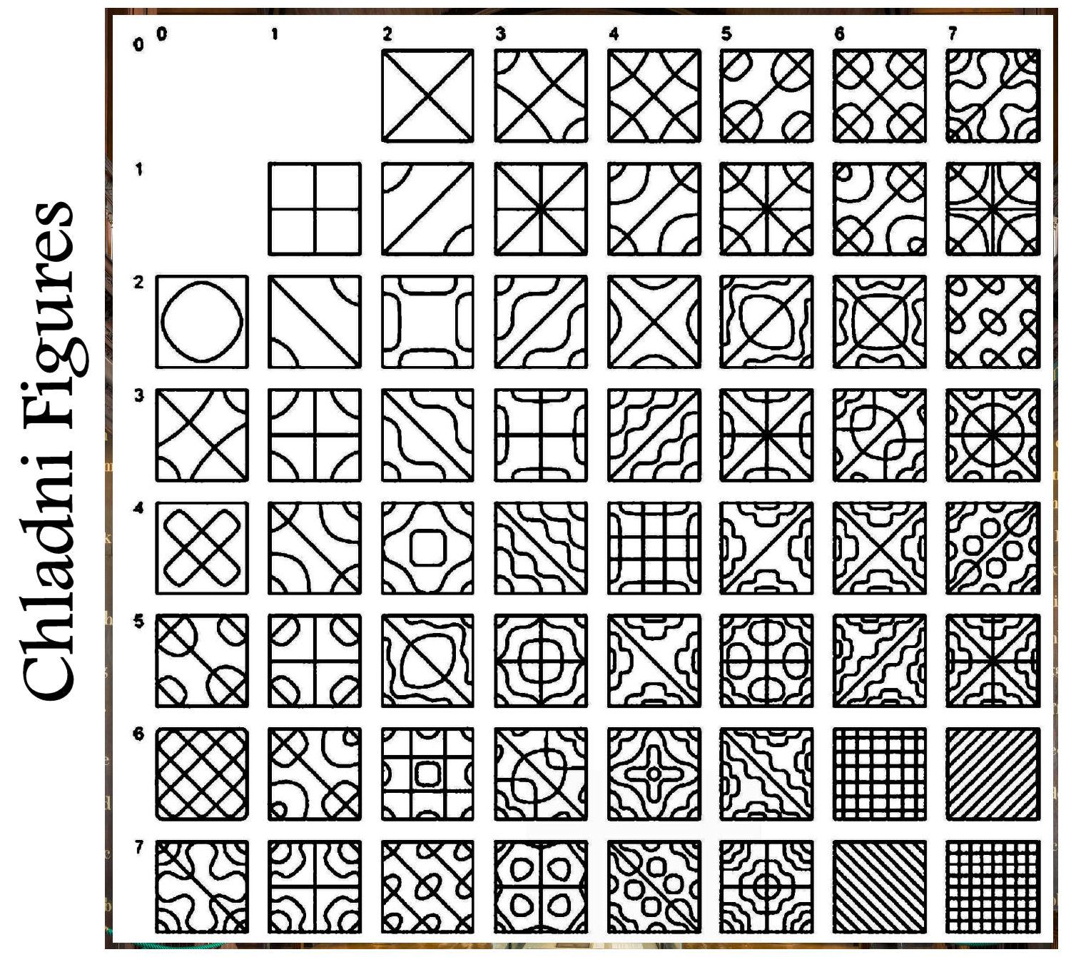 table-of-chaldni-figures-square-source-steven-lehar.jpg