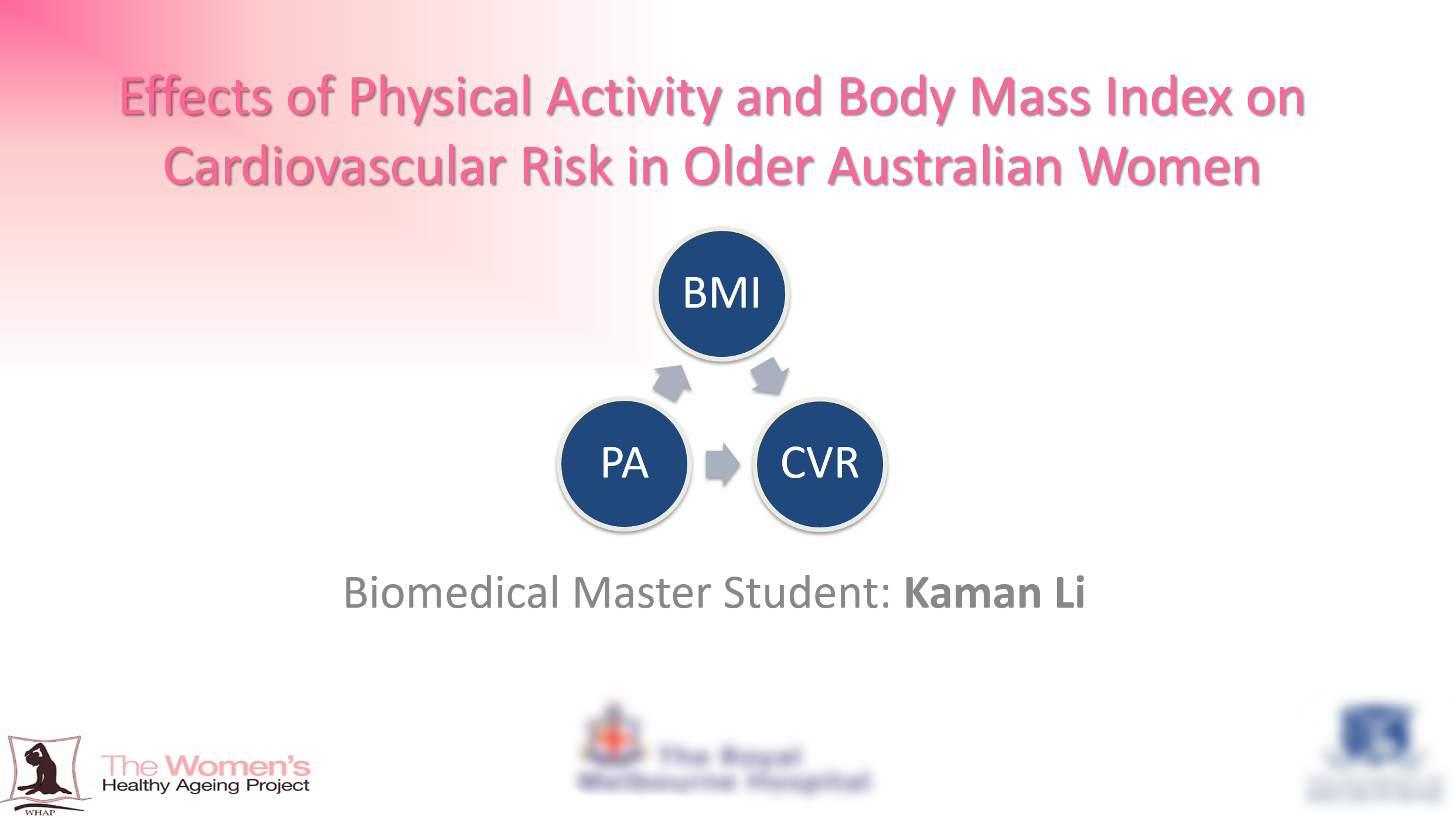 Effects of Physical Activity and Body Mass Index on Cardiovascular Risk in Older Australian Women - Cardiovascular disease (CVD) is the leading cause of death worldwide, with more deaths occurring in women. Early detection of cardiovascular risk (CVR) is essential to cardiovascular research. This research found that the odds of developing high CVR were doubled in overweight women and almost three times greater in obese women compared to women with a healthy BMI. Physical activity also had an effect on CVR, though this was less marked.Citation: Li, K., et al. (2017). Effects of Physical Activity and Body Mass Index on Cardiovascular Risk in Older Australian Women. Paper presented at the 15th World Congress on Public Health, Melbourne, Australia, 3-7 April.