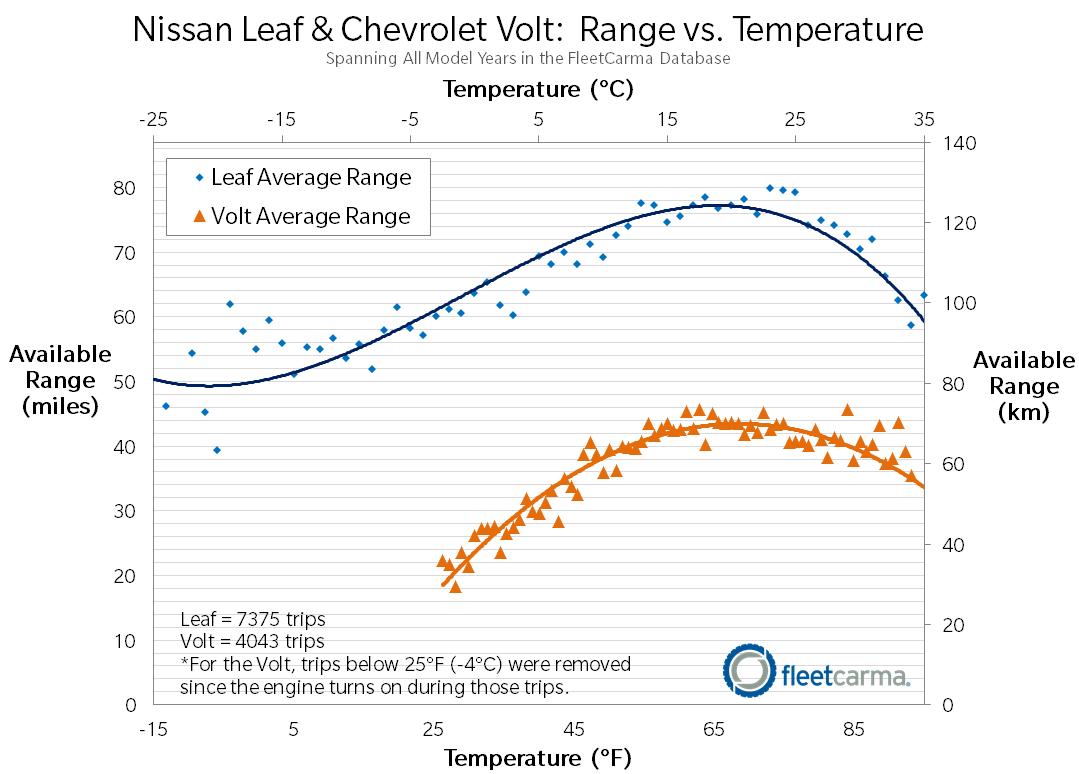 Leaf-Volt_Range_Cold_Weather_FleetCarma.png