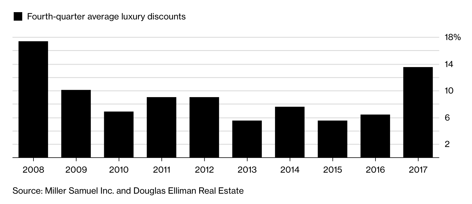 To win a deal, luxury-home owners gave the biggest discounts since the end of 2008