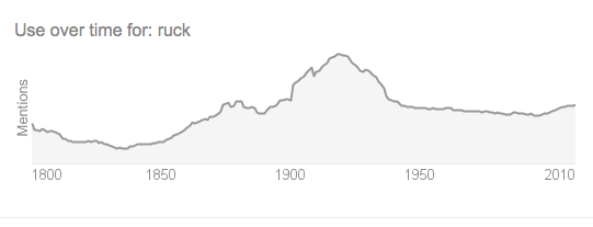 "Popularity of ""Ruck"""