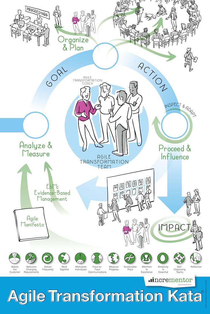 Pre-Order  the Agile Transformation Kata Poster