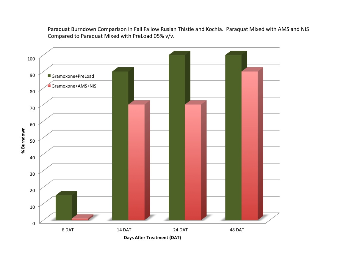 PreLoad    is an excellent choice of additive to put with paraquat. Many applicator do not know that paraquat is susceptible to Hard Water tie up. The above graph show the increase speed and effect seen with paraquat applied late season to Russian Thistle and Kochia.