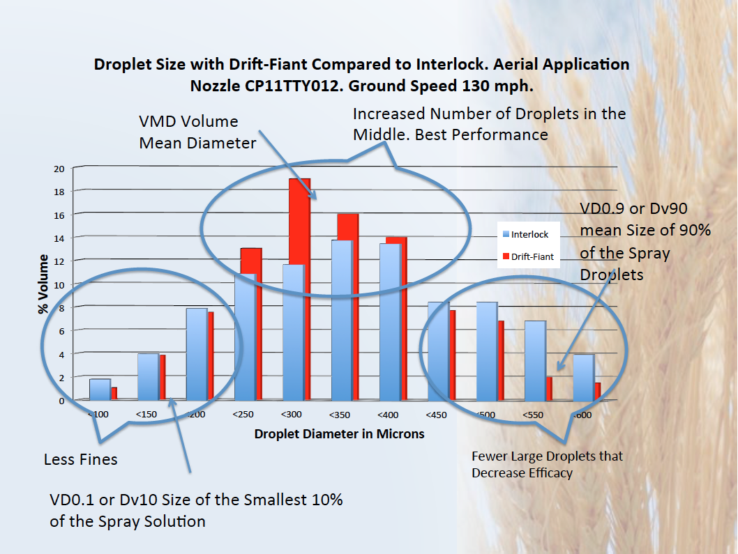 In a recent Fly In in Canada several drift reduction agents were tested.  Drift-Fiant was NUMBER 1.  The best thing is that Drift-Fiant increases the size of the spray droplet in the middle.  Increasing the number of droplets which give the best efficacy.  Drift-Faint reduces fine and reduces giant drop.