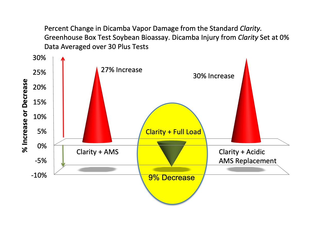 Figure 5. The average decrease in dicamba vapor damage seen with Full Load™ averaged over 30 plus greenhouse box tests.