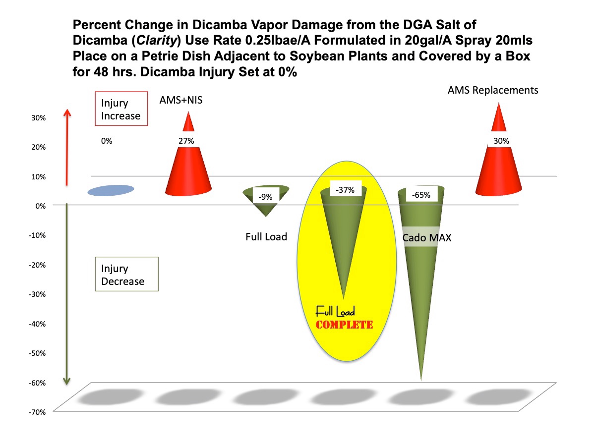Figure 5. The Average Reduction in Dicamba Vapor Injury when  Full Load Complete™  was added to the Spray Solution and placed Adjacent to Soybean Bioassay in a Covered Box in the Greenhouse. The Average Percentage injury is from the Bioassays of over 20 of these tests.