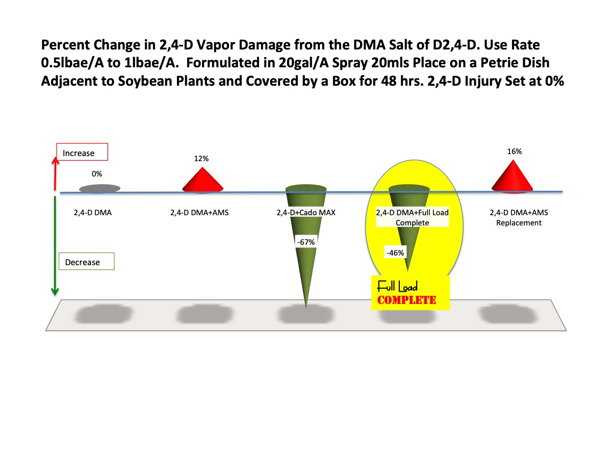 Figure 6.  Full Load Complete™  effect on Vapor Damage Caused by 2,4-D DMA salt placed in Greenhouse Box Tests. Average Over 20 Tests.