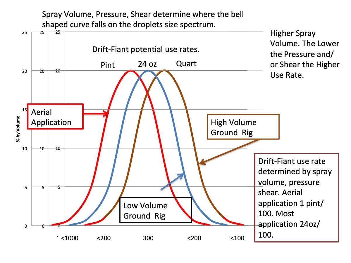 Drift Bell Curve.jpg