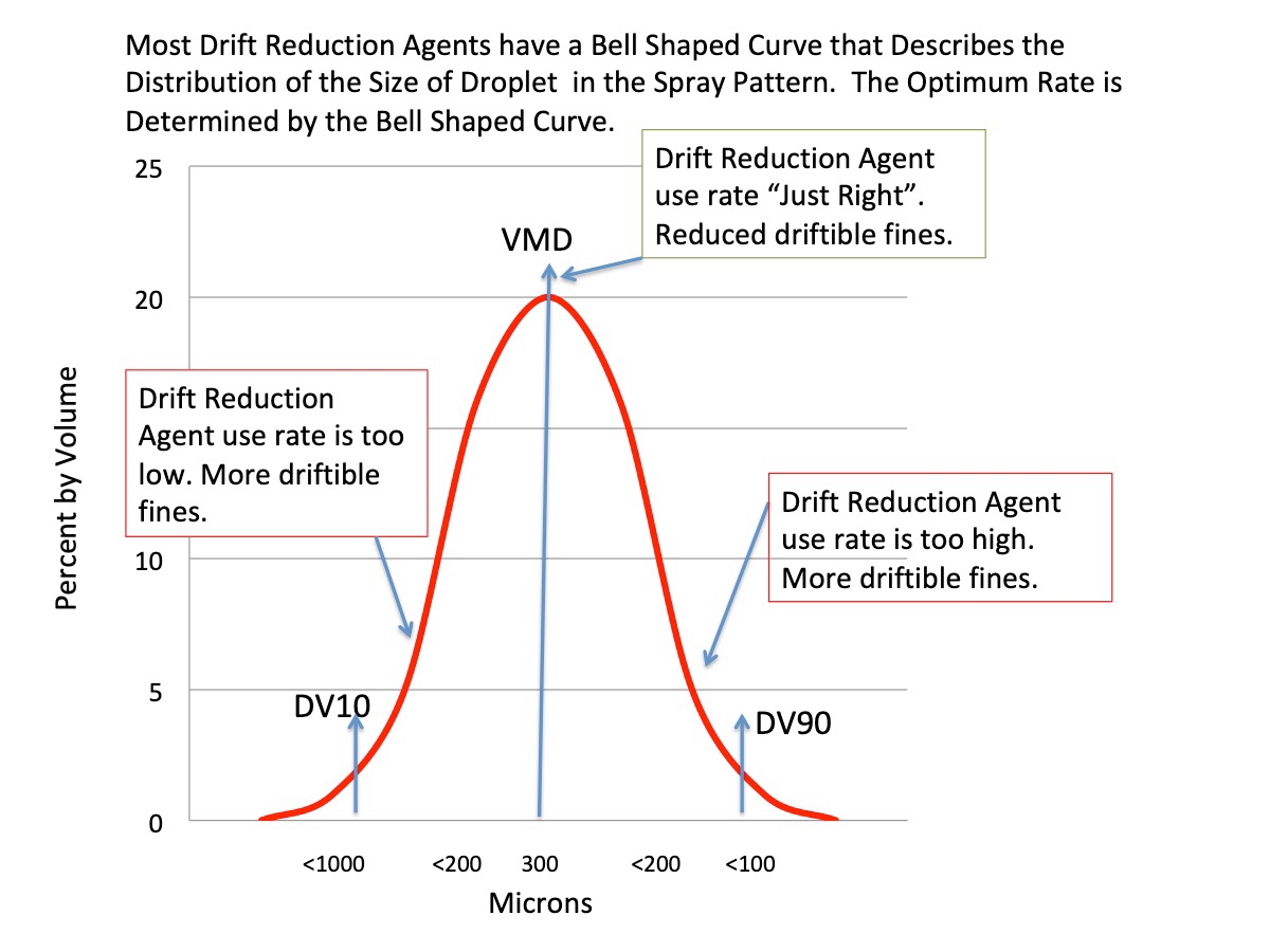 Understanding Drift Reduction Jargon - Why the bell shaped curve is important.