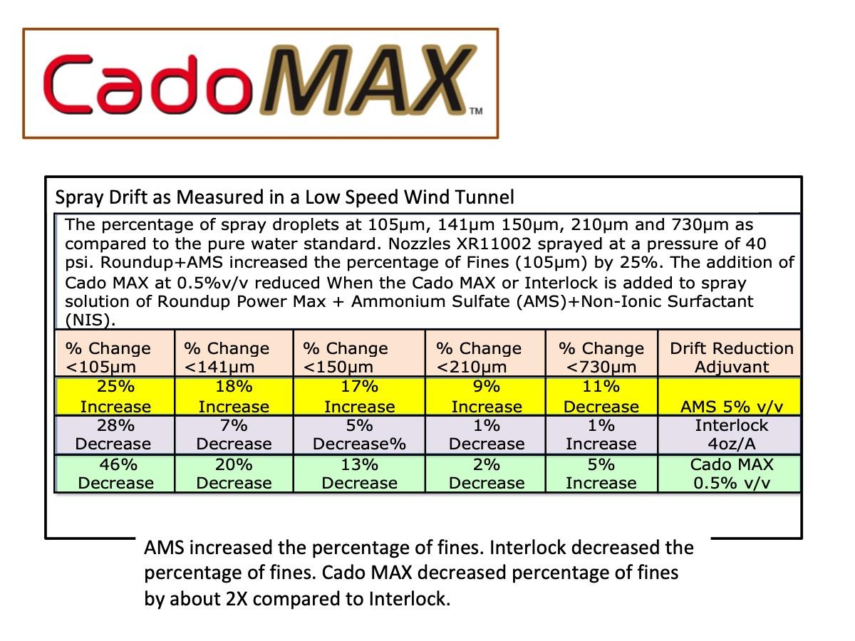 Cado max table reduction.jpg