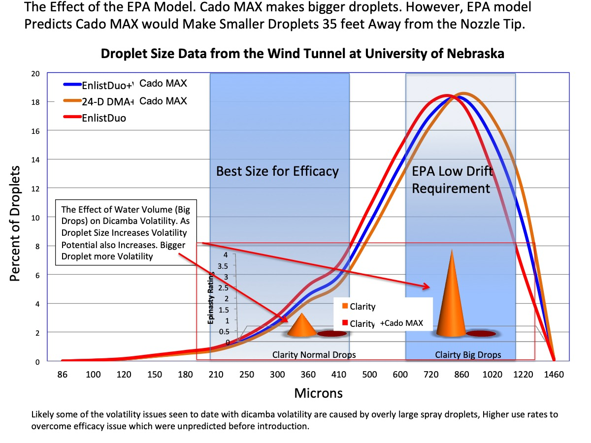 Figure 7. The Bell Shaped curves show the Effect on the droplet size by Cado MAX using large droplet producing nozzles. Underneath the Bell Shaped curves are cones that illustrate the effect, increasing volatility that large water droplets have on dicamba volatility.