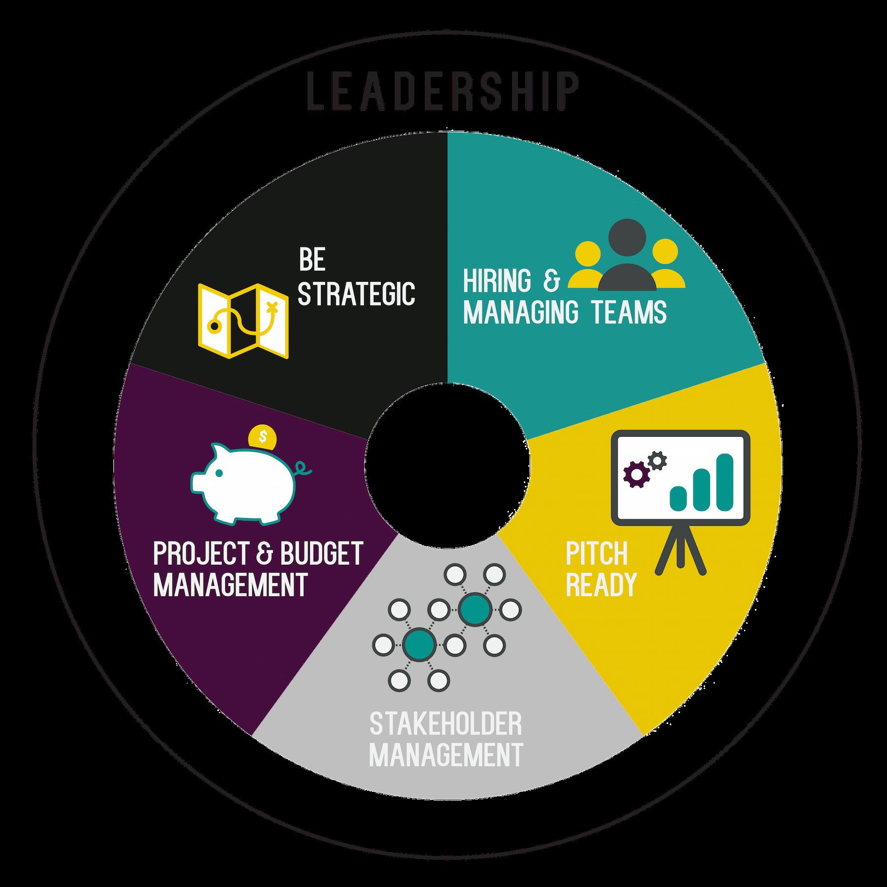 competency2020__wheel_leadership.png