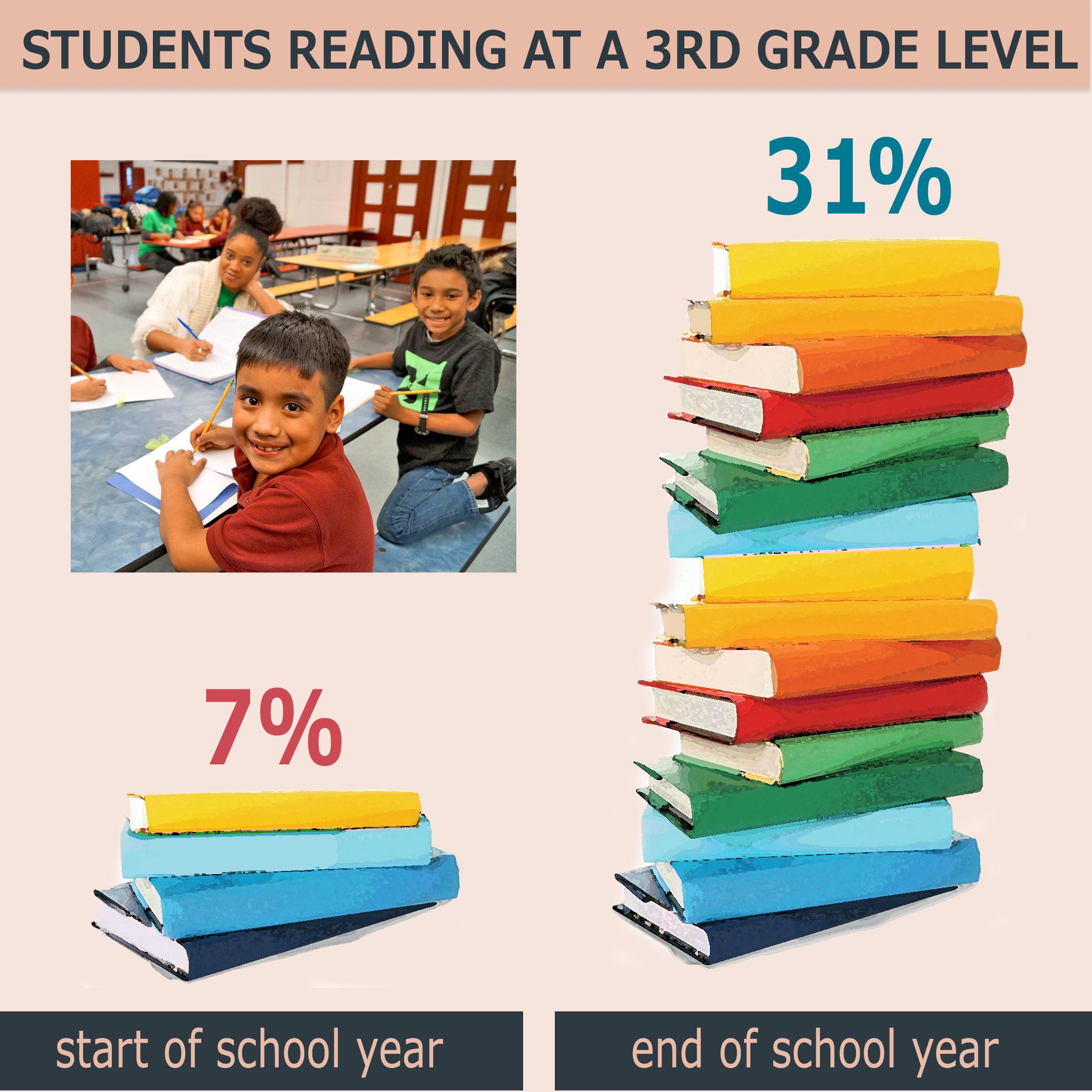 2016-17 3rd Grade chart 002.jpg