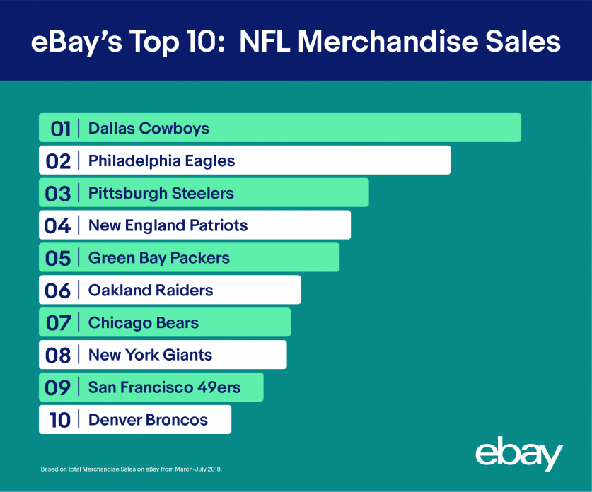 ebay-NFL-data-graphics-200-04.png