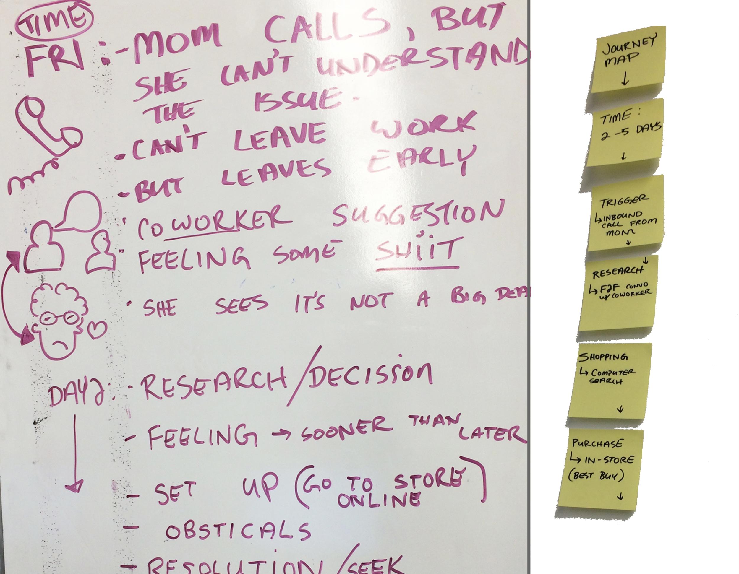 Journey map brainstorming