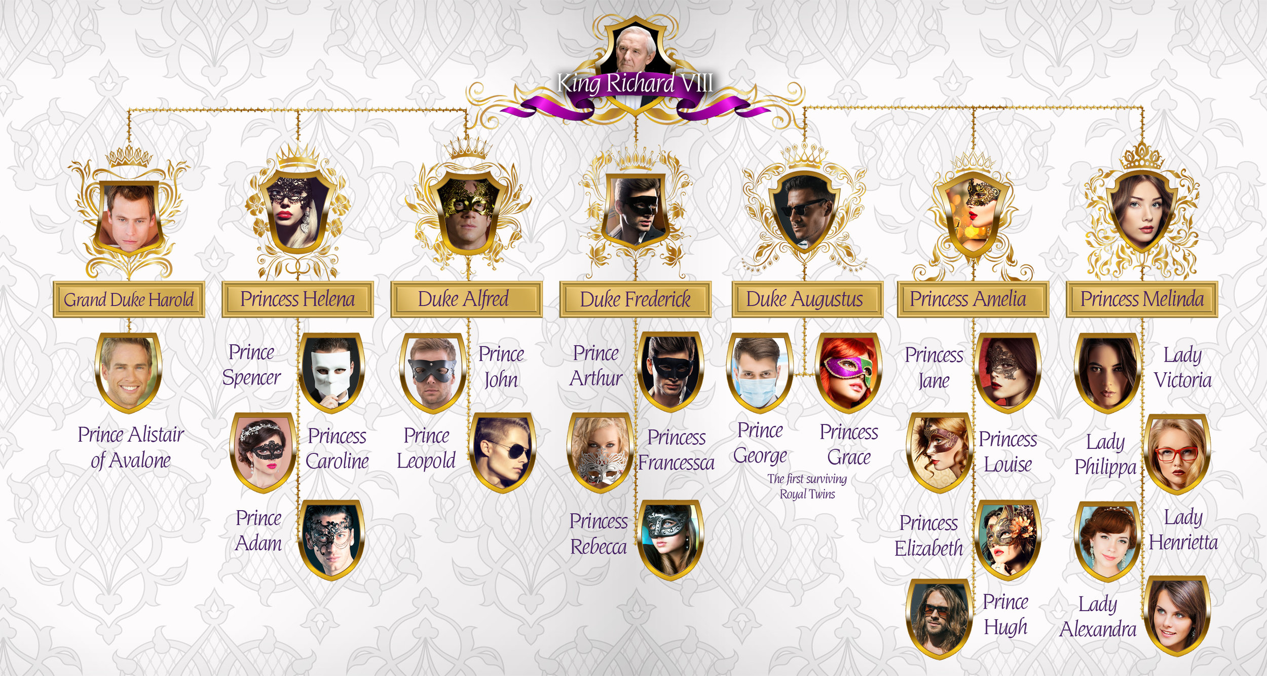The Family Tree of King Richard VIII, King of Avalone.