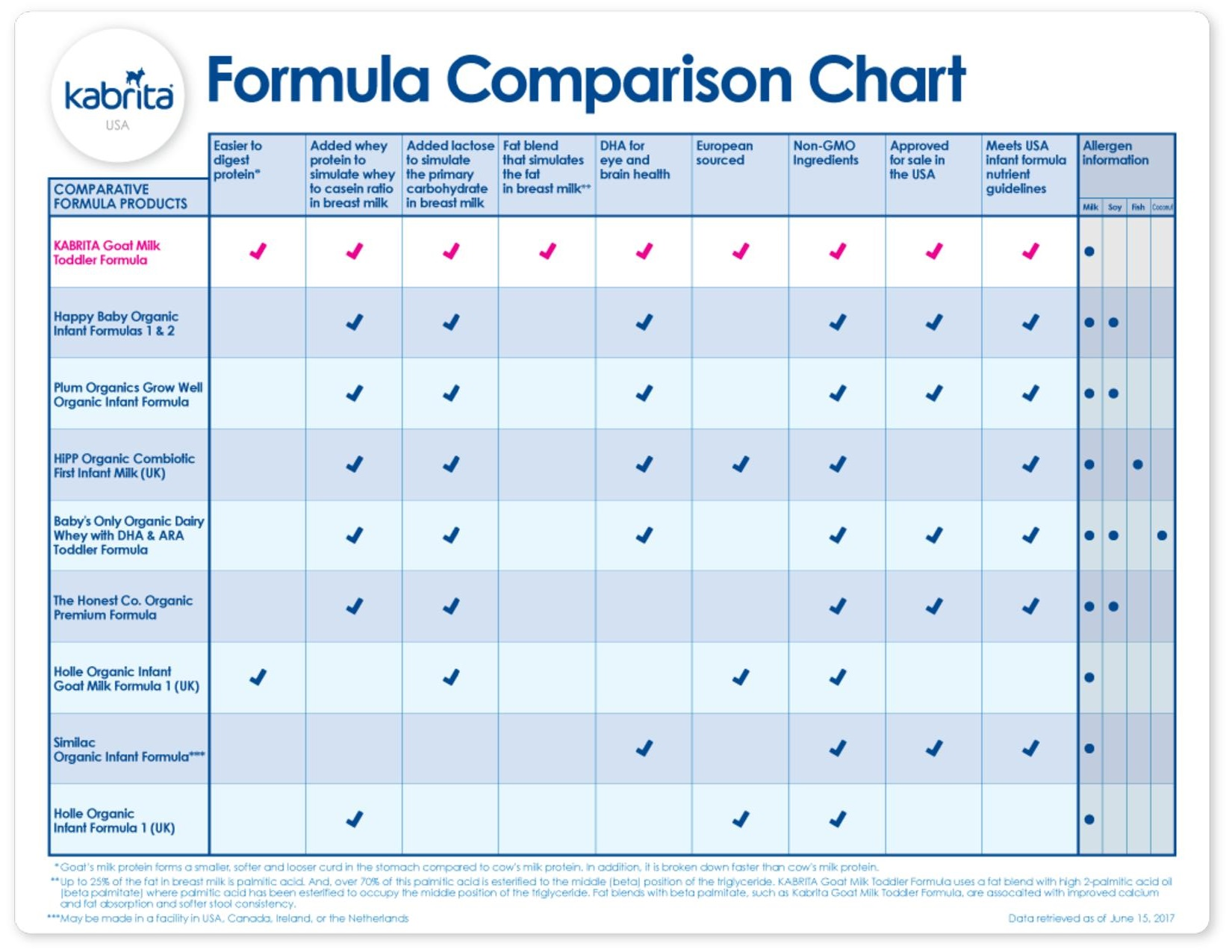 Revisiting Formula Options With Child 3 Veggies Virtue