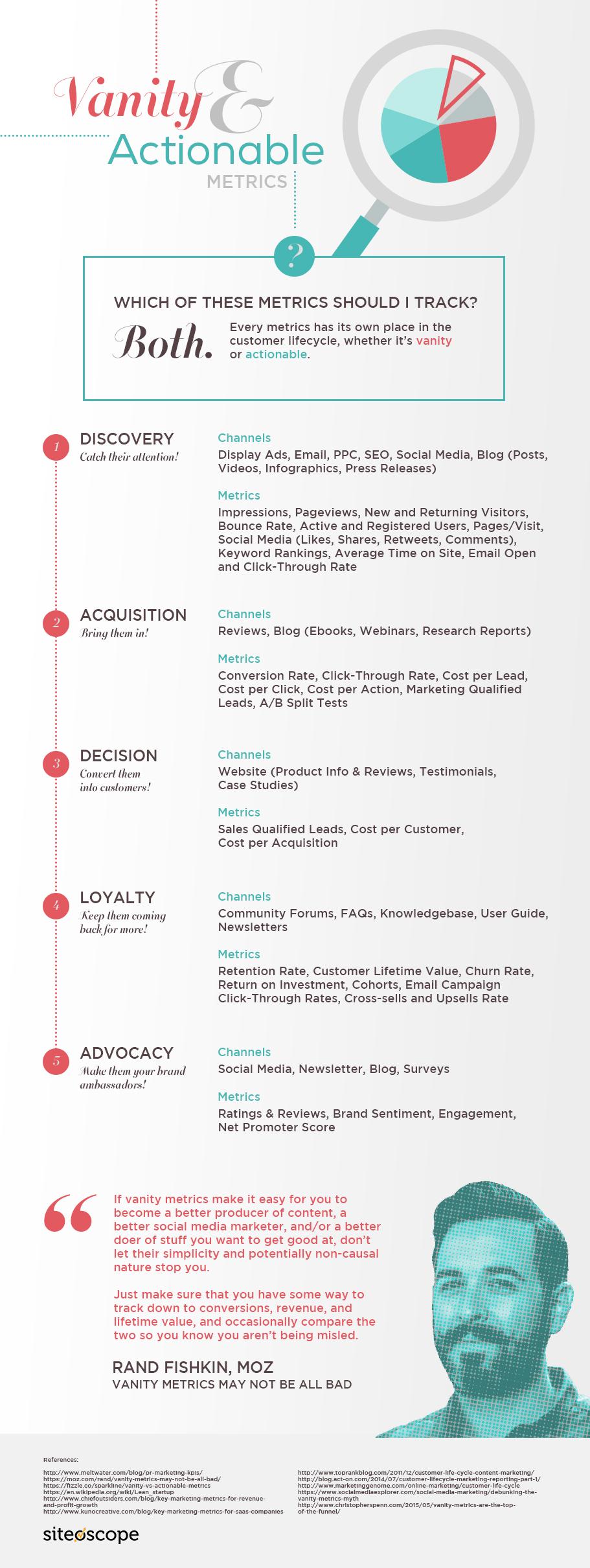 Quality Infographic_Vanity and Actionable Metrics (1) (2).jpg