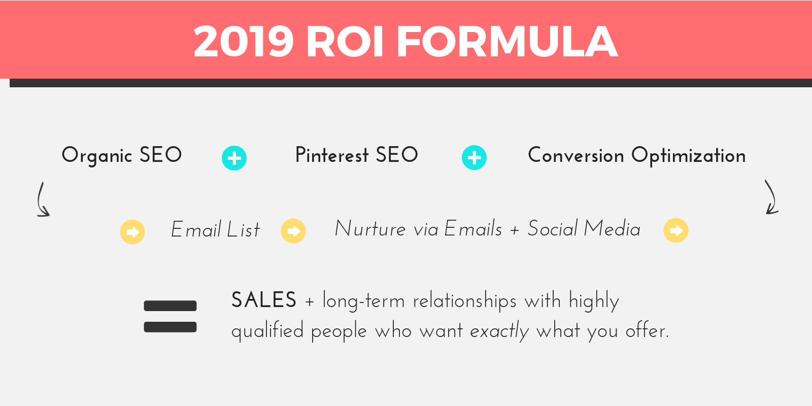 ^^ Get the 'biggest bang for your buck' with this 2019 ROI Formula ^^