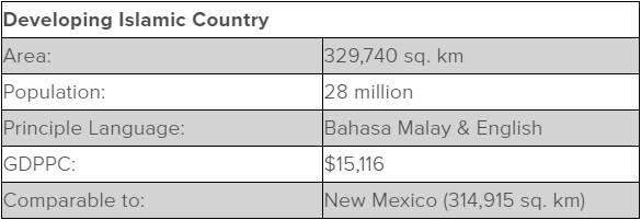 Table including stats about Malaysia.  Area: 329,740 square kilometers  Population: 28 million  Principle Language: Bahasa Malay & English  GDPPC: $15,116  Comparable to: New Mexico (314,915 square kilometers)