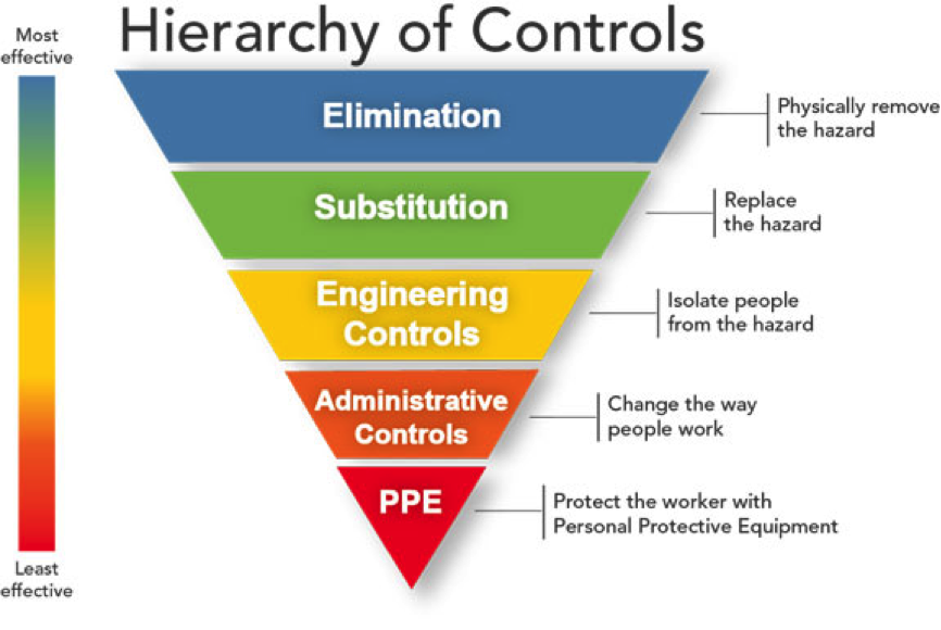 Hierarchy of Controls - National Institute of Safety & Health