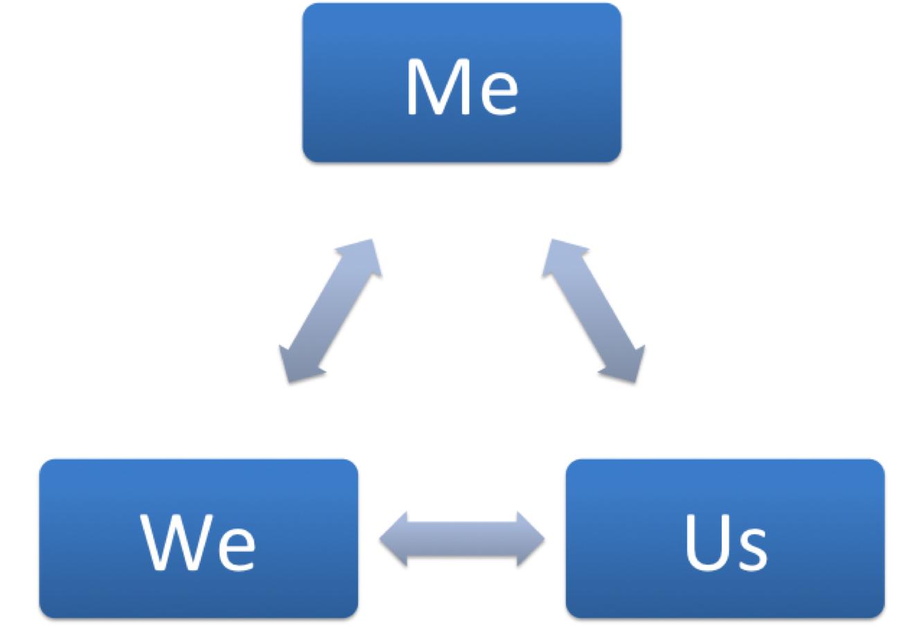 Aaron Jarden's Me, We & Us wellbeing model