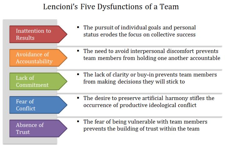 Lencioni's Five Dysfunctions.PNG