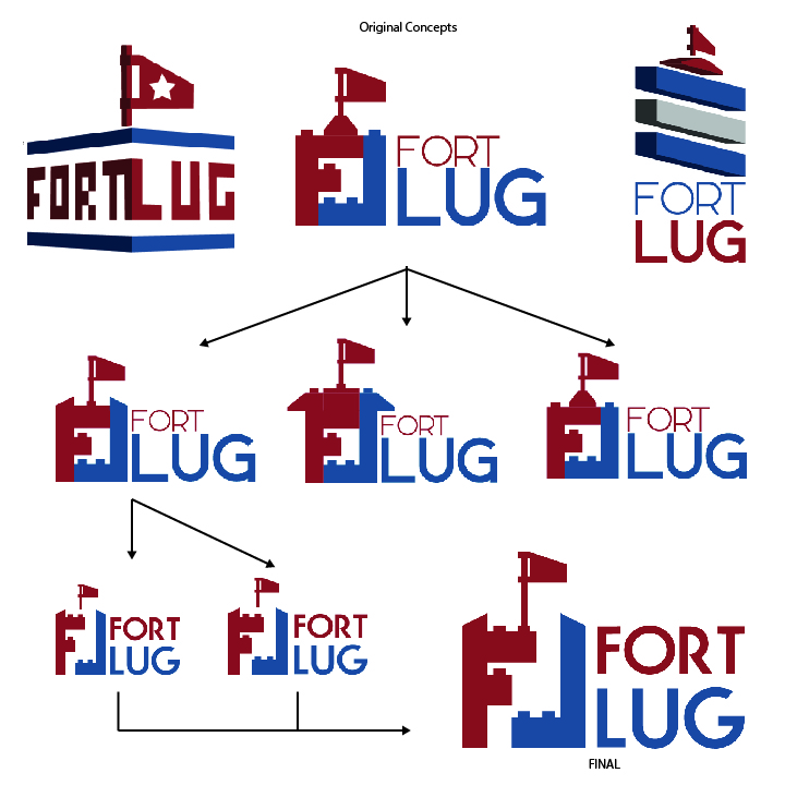 Revisions were made using input from the FortLUG members between meetings and email chains.