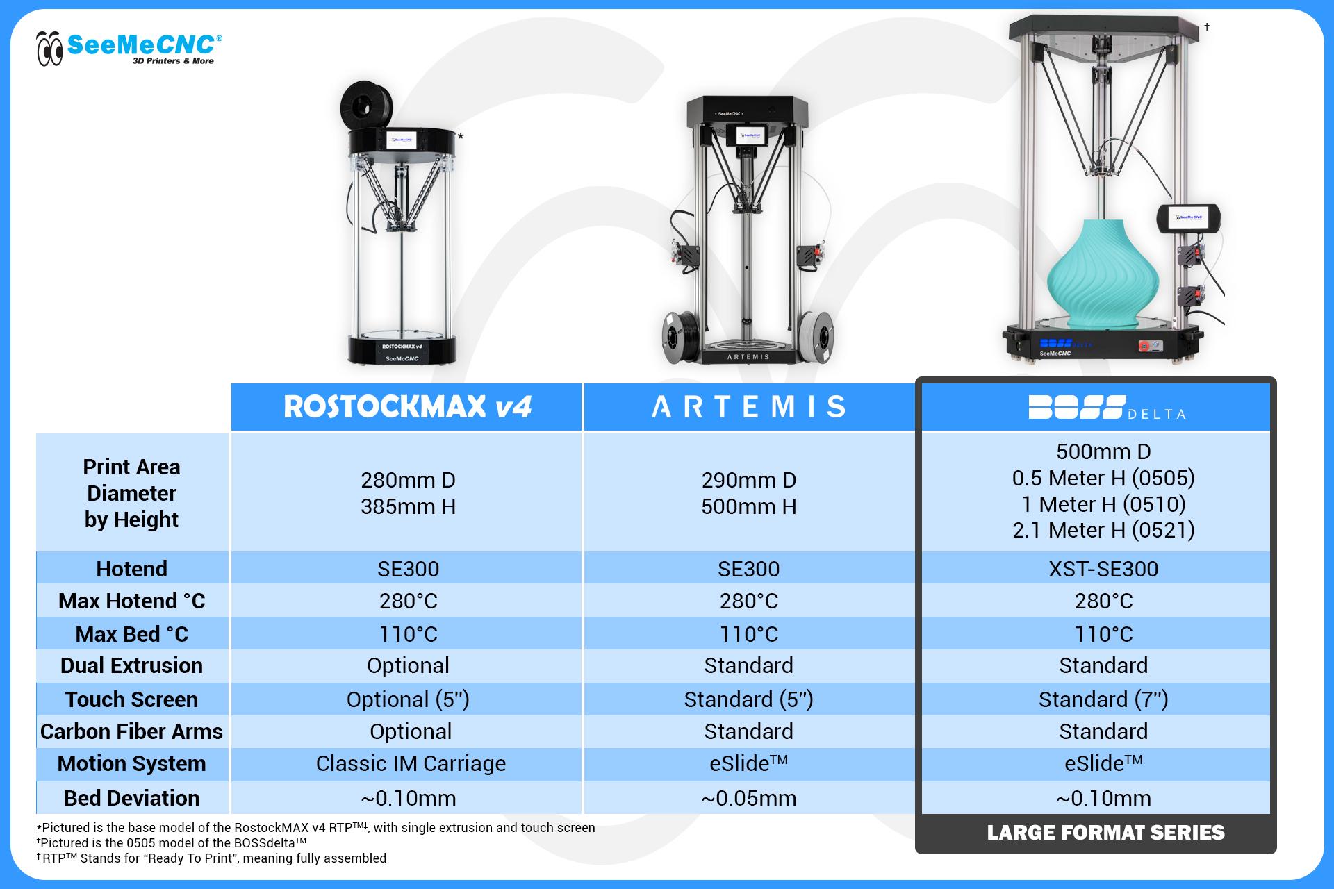 SeeMeCNC 3D Printer Comparison Chart.jpg