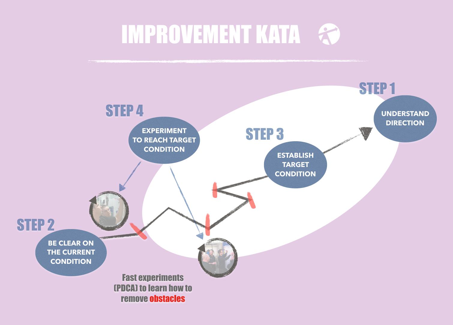 Improvement Kata.png