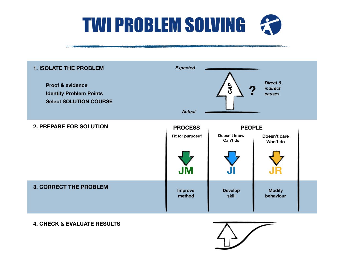 TWI Problem Solving.png