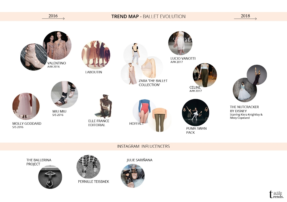 Trend Map by Tactile Trends