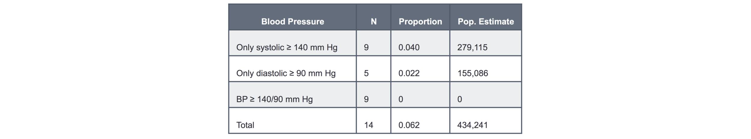 "0   0   1   18   106   Harvard Univerity   1   1   123   14.0                      Normal   0           false   false   false     EN-US   JA   X-NONE                                                                                                                                                                                                                                                                                                                                                                              /* Style Definitions */ table.MsoNormalTable {mso-style-name:""Table Normal""; mso-tstyle-rowband-size:0; mso-tstyle-colband-size:0; mso-style-noshow:yes; mso-style-priority:99; mso-style-parent:""""; mso-padding-alt:0in 5.4pt 0in 5.4pt; mso-para-margin:0in; mso-para-margin-bottom:.0001pt; mso-pagination:widow-orphan; font-size:12.0pt; font-family:Cambria; mso-ascii-font-family:Cambria; mso-ascii-theme-font:minor-latin; mso-hansi-font-family:Cambria; mso-hansi-theme-font:minor-latin;}       Table 2. Hypertensive Screening Market.   US population estimates of those eligible for hypertension screening by a dentist."