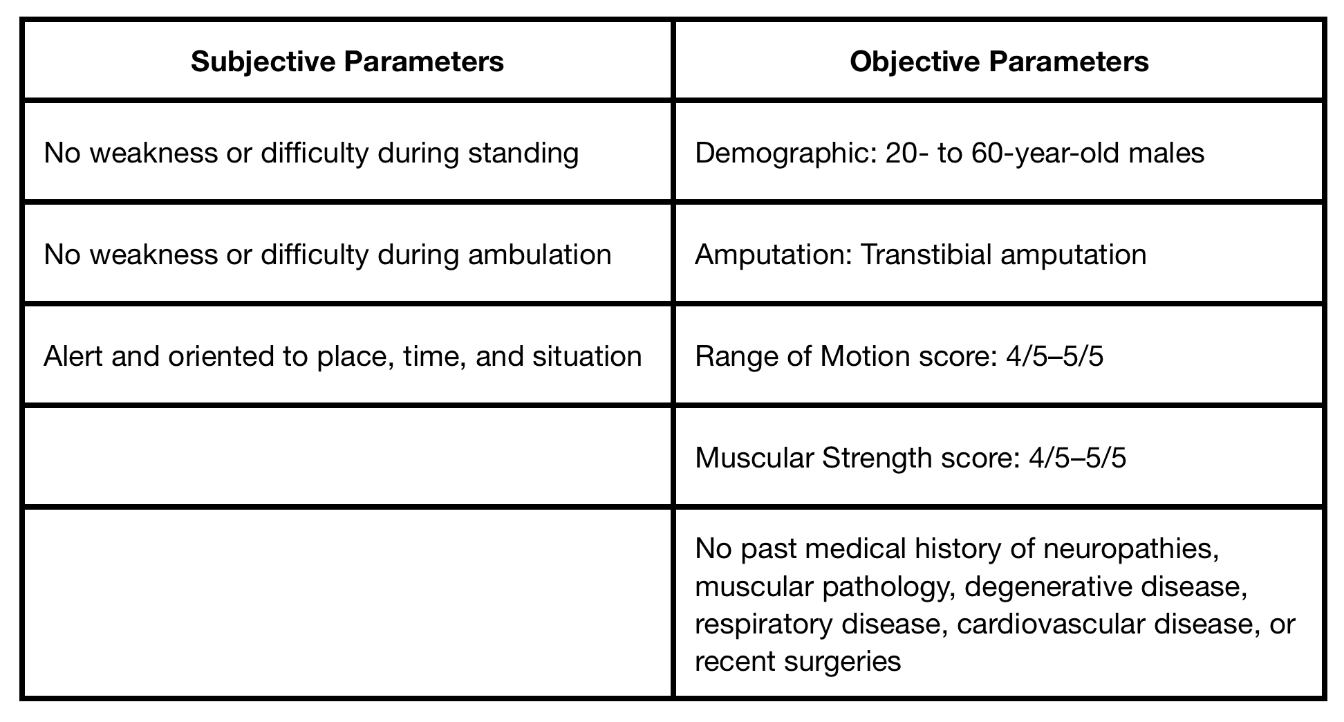 Table 1.   Study parameters.