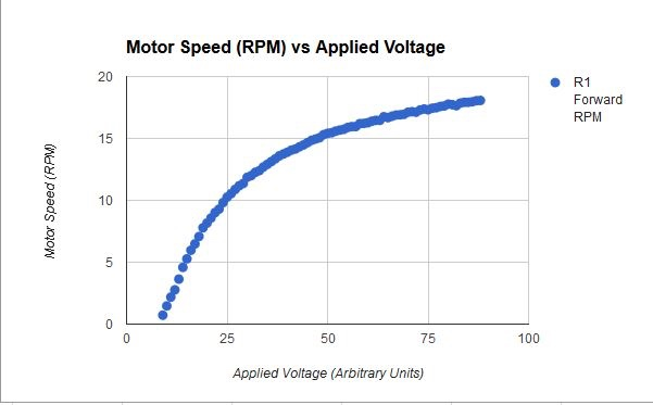 Here you can see the Speed vs Applied Voltage curve for the standard motors as measured by the controller.
