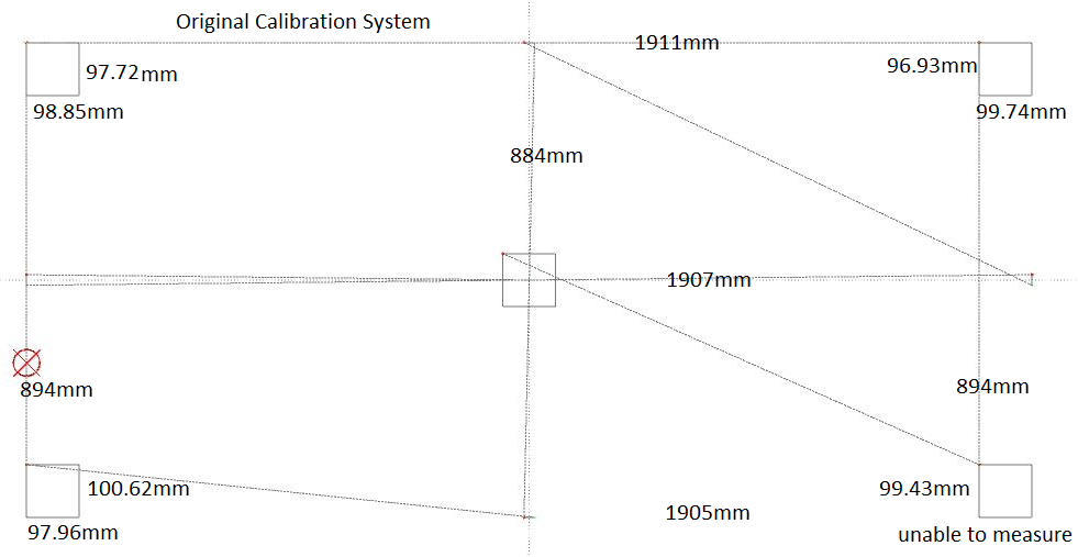 It is clear in this test pattern that the old calibration system did a great job of optimizing for accuracy of long horizontal cuts low down on the sheet because that is what it tests. The lowest horizontal measurement of 1905mm is exactly correct, while 900mm is expected for the vertical measurements which are way off