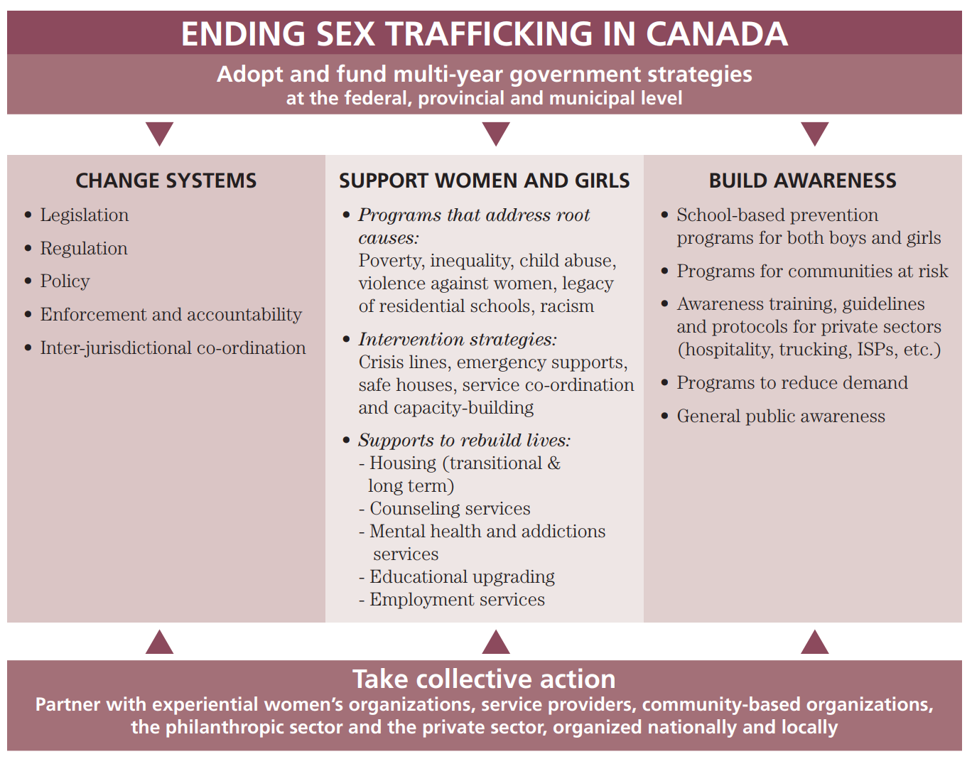 Ending Sex Trafficking in Canada.PNG
