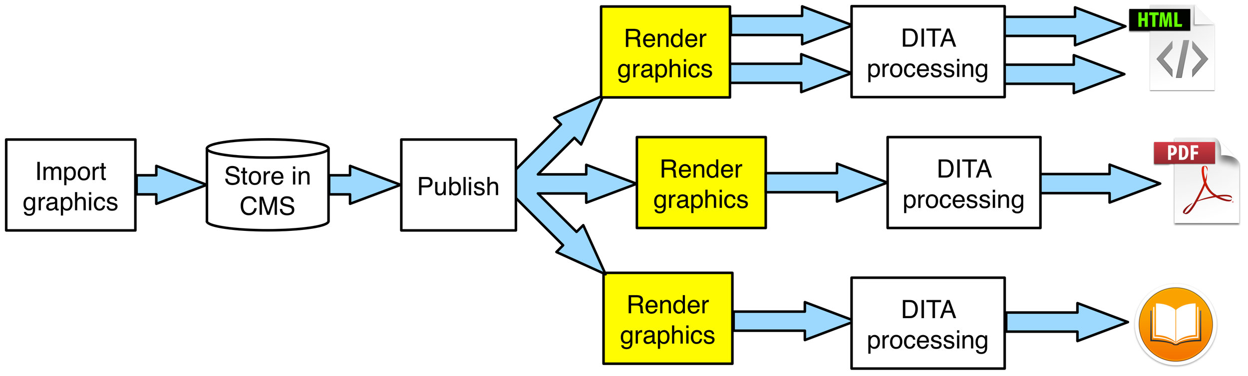Rendering graphics versions when publishing