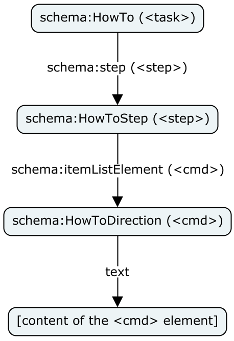 Visualization of part of the graph model for a schema:HowTo entity
