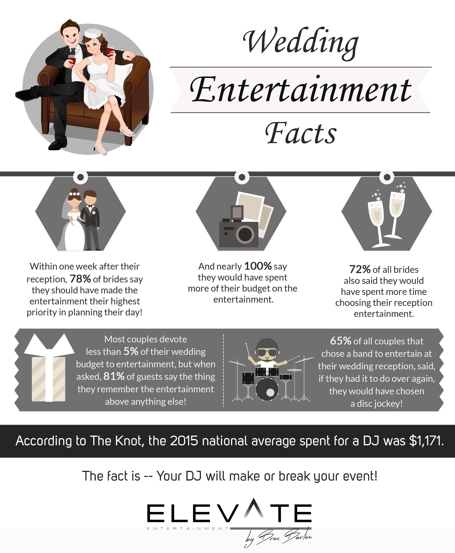 Wedding Entertainment Facts