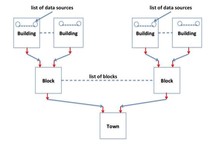 Aggregating and Analyzing Multiple Streams