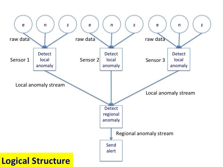 Edge processes detect local anomalies; regional processes detect regional anomalies.