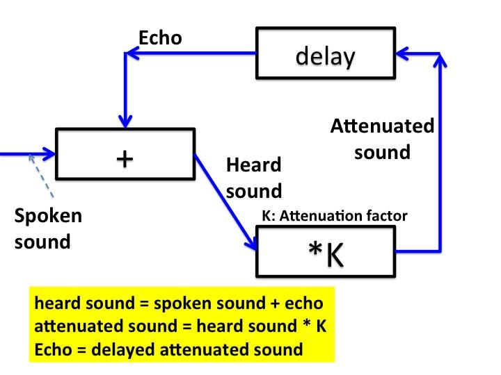 Echo: attenuate and delay heard sound.