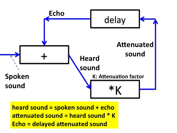 Heard sound is the sum of the original sound and the echo. The echo is an attenuated delay of the heard sound.