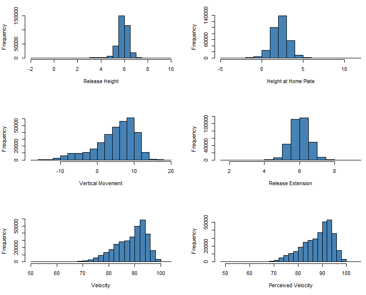 Figure 2: Histograms, all pitches thrown