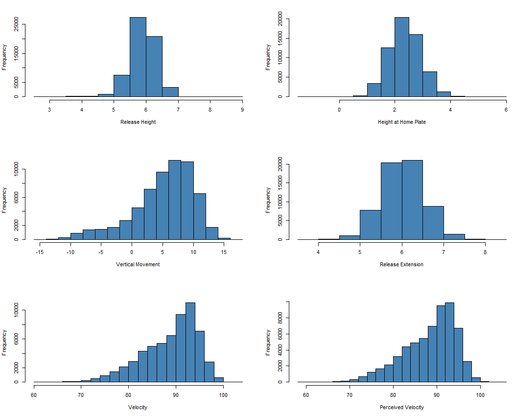 Figure 3: Histograms, batted balls only