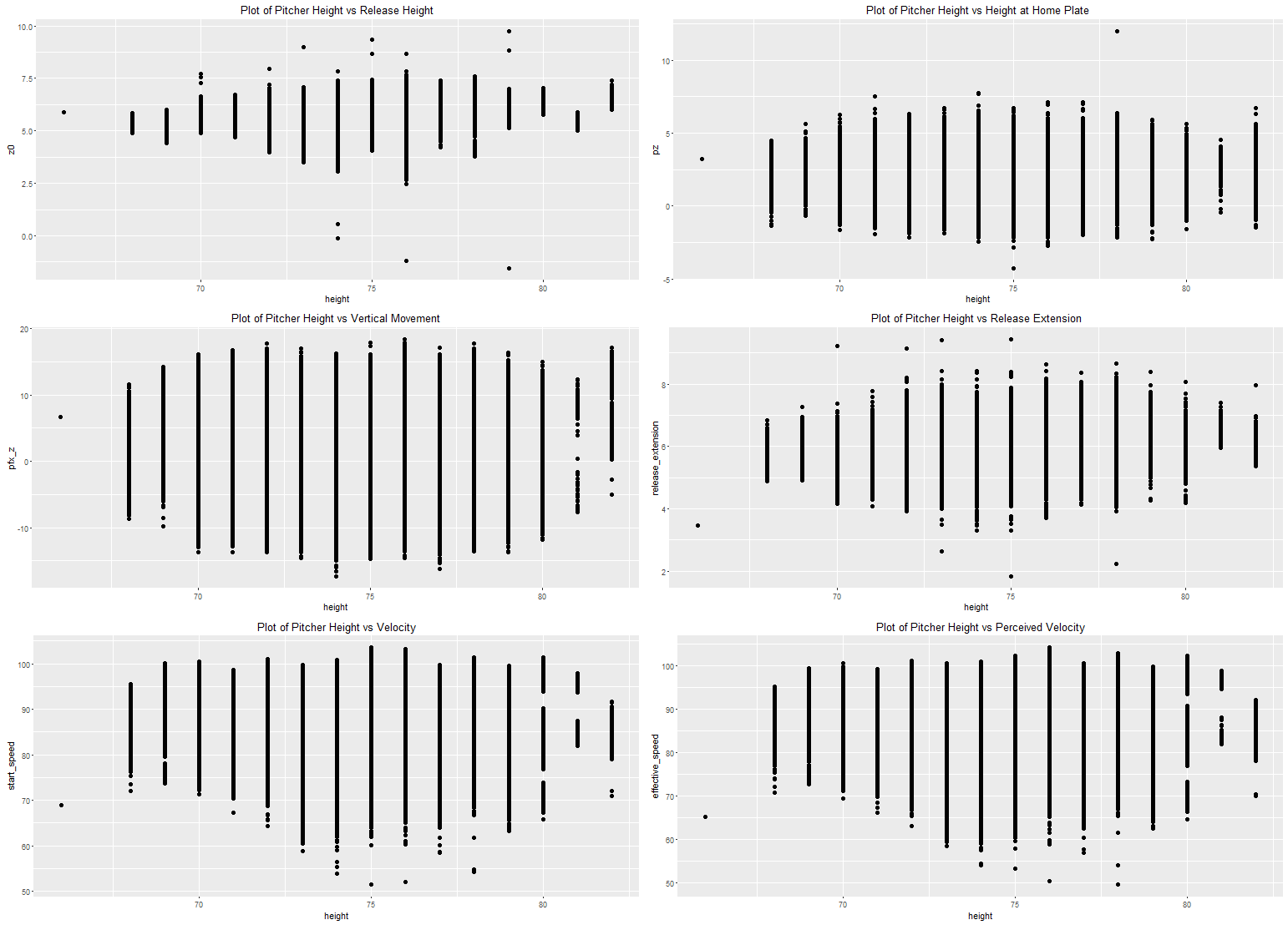 Figure 7: Scatterplots, all pitches thrown
