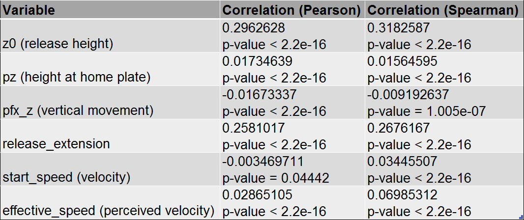 Table 5: Correlation with Height, all pitches thrown