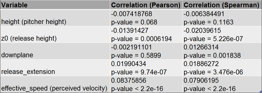 Table 6: Correlation with Exit Velocity, batted balls only